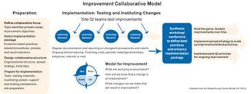Usaid Org Chart Usaid Health Care Improvement Project Hci Global Urc