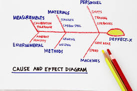 What Is A Cause And Effect Diagram Differences Between Fmea And The Cause And Effect Diagram