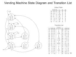 State Diagram Vending Machine Gorgeous 48 Finite State Machines FSMs Now That We Understand Sequential