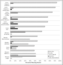 Printable Urine Output Chart Intake Output Daily Weight Home Monitoring Diigo Groups