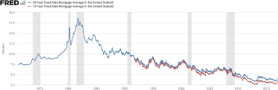 File Us Mortgage Rates History Png Wikipedia