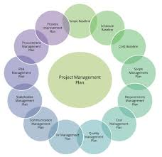 Developing Project Management Plan Explained Invensis Learning