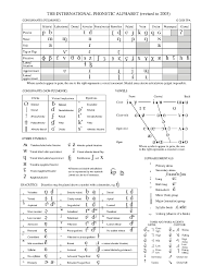The nato phonetic alphabet, also sometimes referred to as alpha bravo charlie is actually officially called the international radiotelephony spelling alphabet. File Ipa Chart C 2005 Pdf Wikipedia