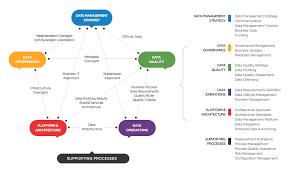 data management maturity cmmi institute dmm diagram