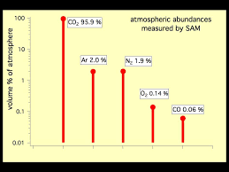 Nasa The Five Most Abundant Gases In The Martian Atmosphere