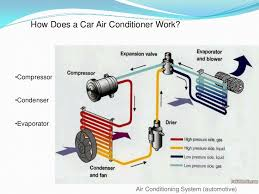how car air conditioner works. how does a car air conditioner work?\u003cbr /\u003e\u003cul\u003e\u003cli\u003ecompressor works