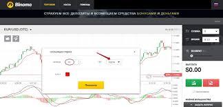 Стратегия для турбо опционов «vidya» используем индикатор macd