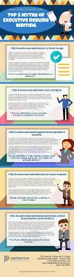 Free Resume Writing Services In India Lovely Free Resume Writing Services In India Ideas Wordpress 17