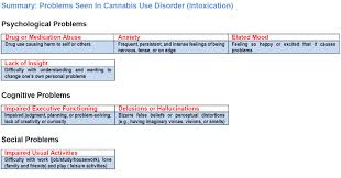 cannabis use disorder internet mental health quality of life scale