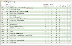 5e Druid Level Chart 5e Warlock Spell Slots Casino