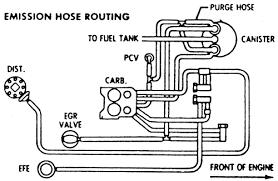 repair guides vacuum diagrams vacuum diagrams autozone com 20 1979 350 910l4 engine vacuum hose routing federal