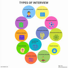 Interview Introduction Introduction To Interview And Interview Types Mba Tuts