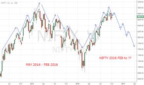 Fractal Stock Charts Fractal Trend Analysis Tradingview India