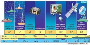 Military Frequency Spectrum Chart What Are Radio Frequency Bands And Its Uses Rf Page