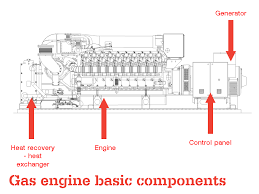 gas engines ge jenbacher diagram of a gas fuelled reciprocating engine showing engine generator heat exchangers and control power production