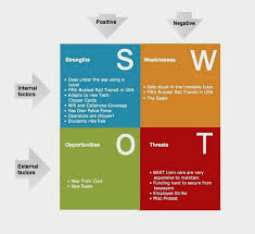 Situational Analysis Questions Swot Analysis Swot Analysis Template Swot Analysis Chart Swot