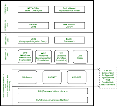 Net Framework Hierarchy Chart C Net Framework Basic Architecture And Component Stack