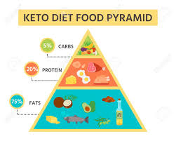 Nutrition Infographics Food Pyramid Diagram For The Ketogenic