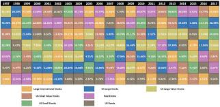 Investment Diversification Chart How Investment Diversification Will Make You Rich