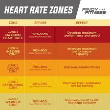 Fat Burner Heart Rate Zone