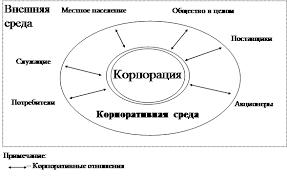 Дипломная работа Корпоративная культура как фактор эффективности  Корпоративная среда