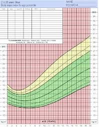 Matter Of Fact Who Growth Chart Girl Calculator Growth Chart