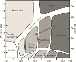 Metamorphic Facies Chart Distribution Diagram For Metamorphic Facies In The Pt