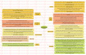 insights mindmaps self help groups and indigenous rights insights