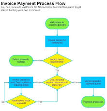 Accounting Flowchart Template Awesome Process Flow Chart Template Word Accounting Images Of Cycle