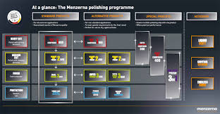 Menzerna Polishing Chart Detailed Image