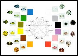 Dichroscope Color Chart Gemology