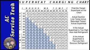 33 Skillful R410a Freon Pressure Chart
