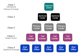 Office Class Pstn Network Topology Wikipedia