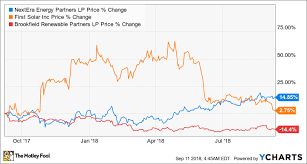 3 Top Renewable Energy Stocks To Watch In September The
