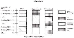 Man Machine Chart Charts Used For Controlling Production Industries