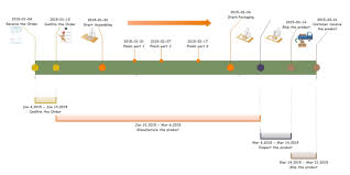 Example Of Project Timeline - Kleo.beachfix.co