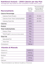 Calories Diet Chart Weight Gain 2000 Calorie Traditional