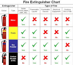 Types Of Fire Extinguishers Ouhsc Emergency Safety