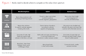 Lloyds Banking Group Organisational Structure Chart New Bank Strategies Require New Operating Models Bain