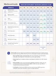 How much does medicare supplemental insurance cost? How To Compare Medicare Supplement Insurance Plans Medicareguide Com