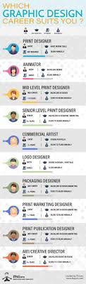 Graphic Design Career Which Graphic Design Career Suits You Infographic