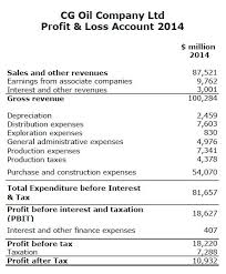 Profit And Loss Account Basic Knowledge Of Financial Statement Balance Sheet And Profit And