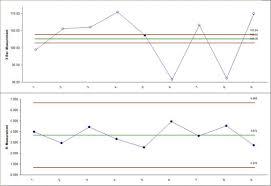 Sigmaxl I Mr R S Control Charts In Excel Using Sigmaxl