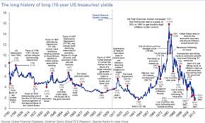 Bond Market Historical Chart Historical Yield On 10 Year Treasury Bitcoin Dollar Price Live