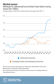 Chart Of The Week The Rise Of Corporate Giants Imf Blog