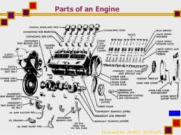 lubrication in automotive engines presented by rajiv ranjan parts of an engine