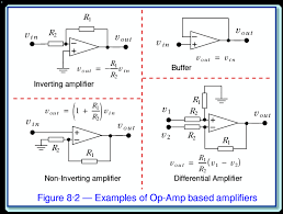 in each case the behaviour of the amplifier is controlled by the feedback from the output to the inverting input i e the input where