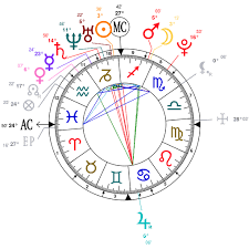 Astrology And Natal Chart Of Adrian Von Ziegler Born On