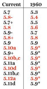 Unsent Understanding Climbing Grades Climbing Magazine