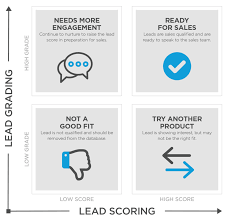 lead scoring and lead grading basics and best practices lead scoring lead grading matrix
